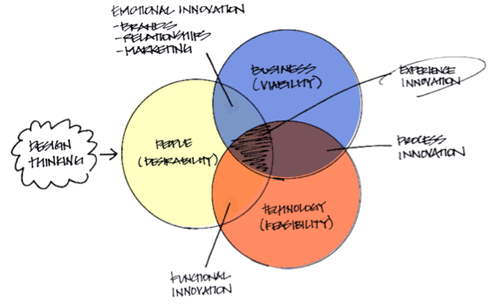 Design Thinking, Ideo