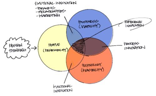 Design Thinking, Ideo