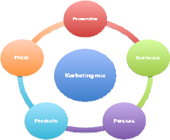 Esquema Marketig Mix