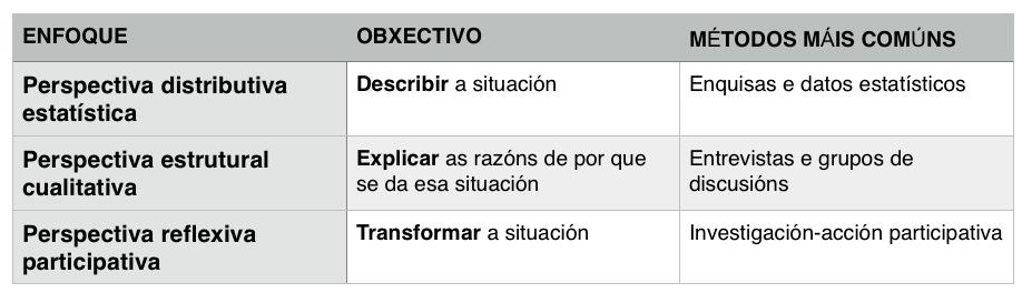 enfoques-diagnose