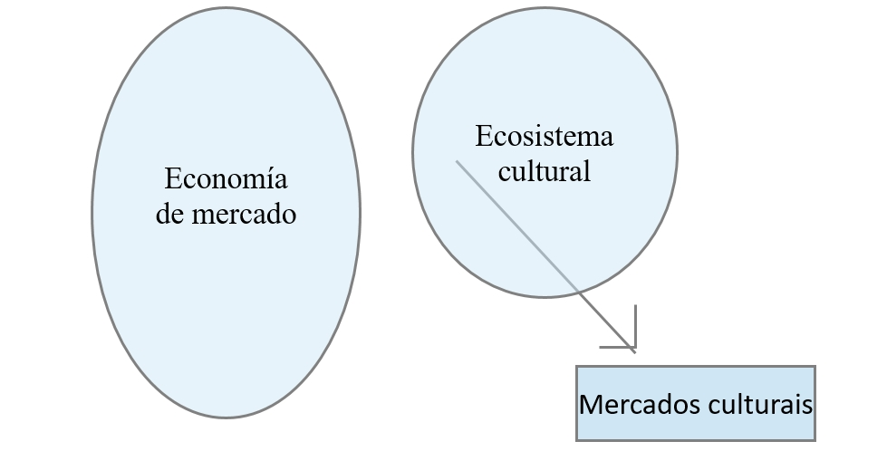 esquema-mercados-culturais