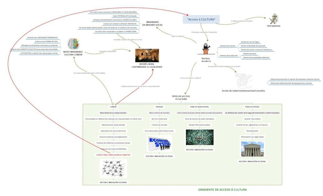 Mapa conceptual Cultura