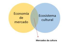 Mercados da cultura